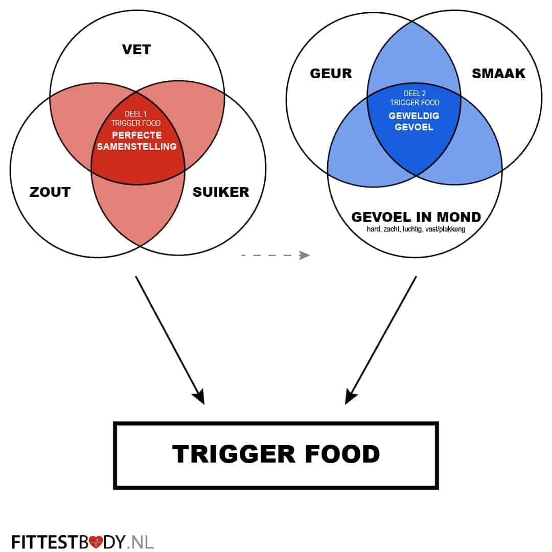 Trigger foods