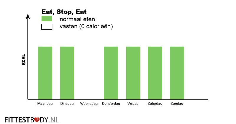 Eat, Stop, Eat