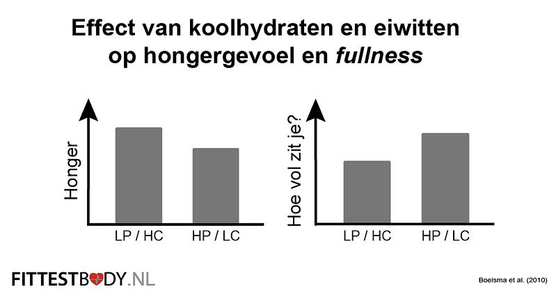 Effect koo;hydraten en eiwitten hongergevoel